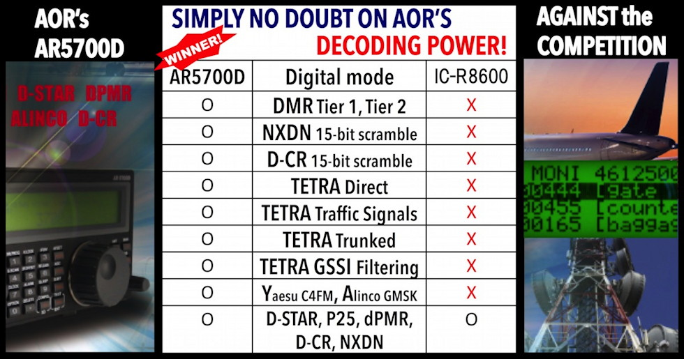 AORs AR5700D AGAINST the COMPETITION