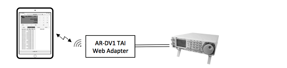 Your tablet connects directly to AR-DV1 web adapter